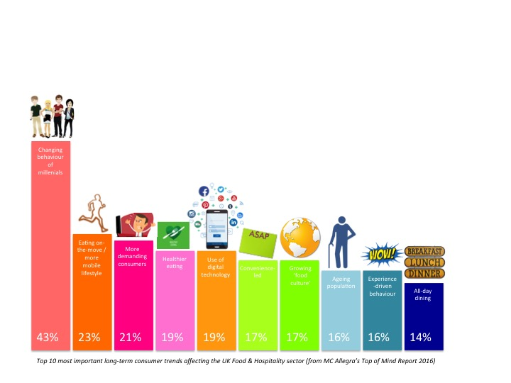Fast Food Trends Uk